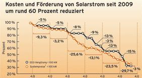 Diagramm: Sinkende Vergütung für die Einspeisung - sinkende Kosten von PV-Anlagen