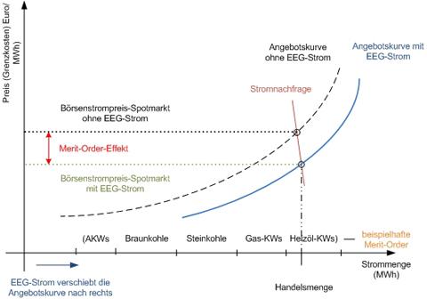 Der Merit-Order-Effekt vergünstigt den Strompreis