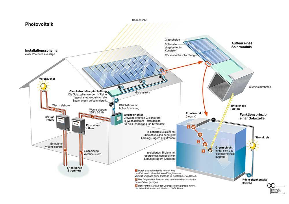 Grafik: Funktionsweise einer Solarstromanlage