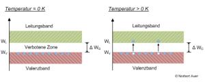 Grafik: Elektronen wandern ins Leitungsband