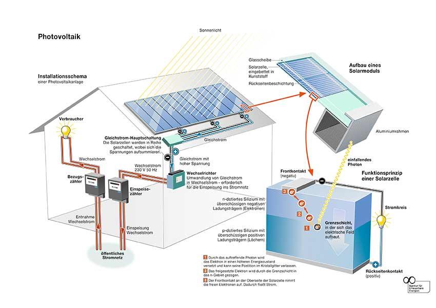 Bild: Bezugszähler als Bestandteil der PV-Anlage