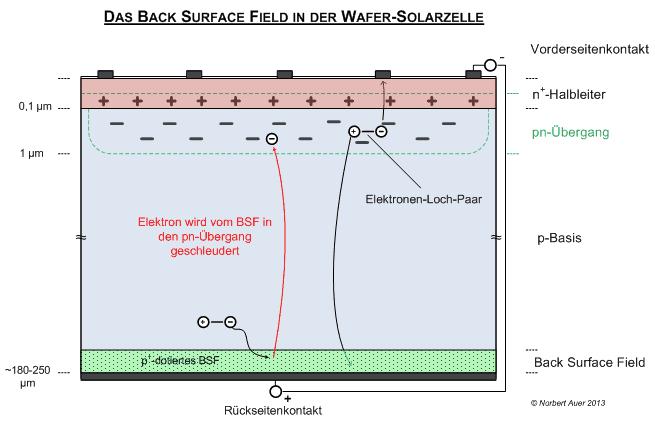 Das Back Surface Field Macht Die Photovoltaik Effizienter