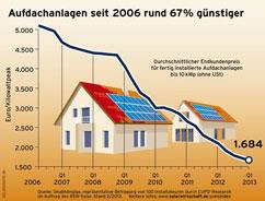 Photovoltaik Kosten Aktuell 2019 Monatlich Aktualisiert
