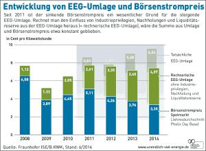 Grafik zur tatsächlichen Höhe der EEG-Umlage