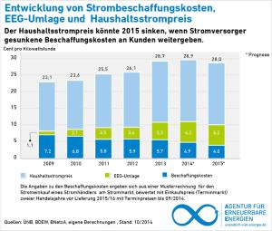 Die EEG-Umlage ist nicht verantwortlich für den Strompreisanstieg