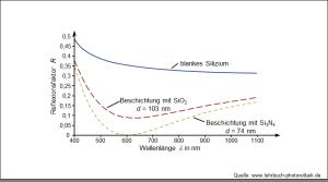 Reflexionsverluste von Slizium & Sliziumnitrid