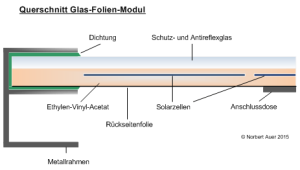 Querschnitt eines PV-Moduls