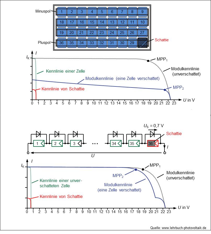 Verschaltung: von Solisten zum PV-Moduleorchester - PVS Solarstrom
