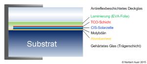 Schema Modulaufbau: das Substrat-Modul