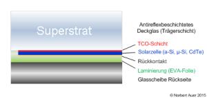 Aufbau Photovoltaikmodule: CdTe-Module