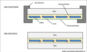 Schema Glas-Folien-Modul