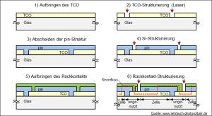 Schema: integrierte Verschaltung Dünnschicht-Module