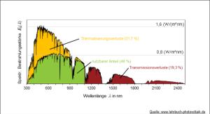 Grafik: Spektraler Wirkungsgrad