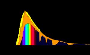 Verteilung der Lichtquanten der Sonne
