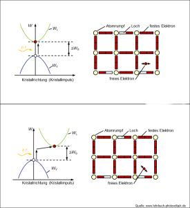 Bändermodell direkte und indirekte Halbleiter