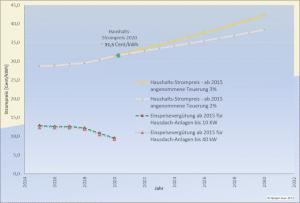 Grafik: Einspareffekte durch Eigenverbrauch